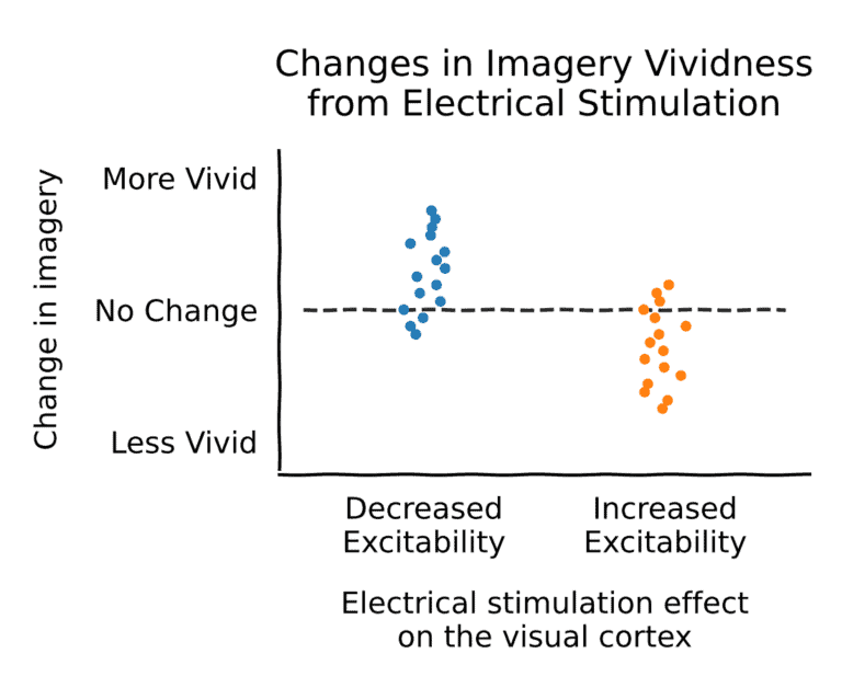 Changes in Imagery Vividness from Electrical Stimulation
